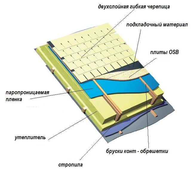 Фото: Устройство двухслойной гибкой черепицы (внутреннее строение)
