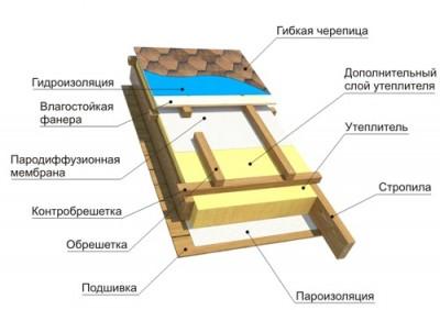 Фото: Устройство гибкой черепицы (внутреннее строение)