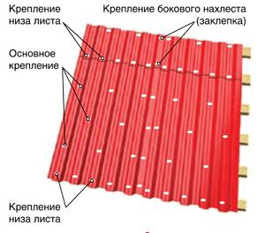 Фото: Как осуществляется крепление профнстила на кровле
