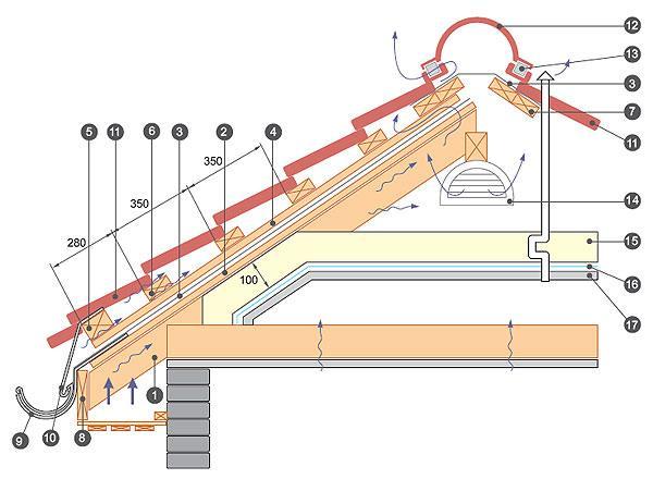 Фото: Монтаж основных элементов конструкции из металлочерепицы