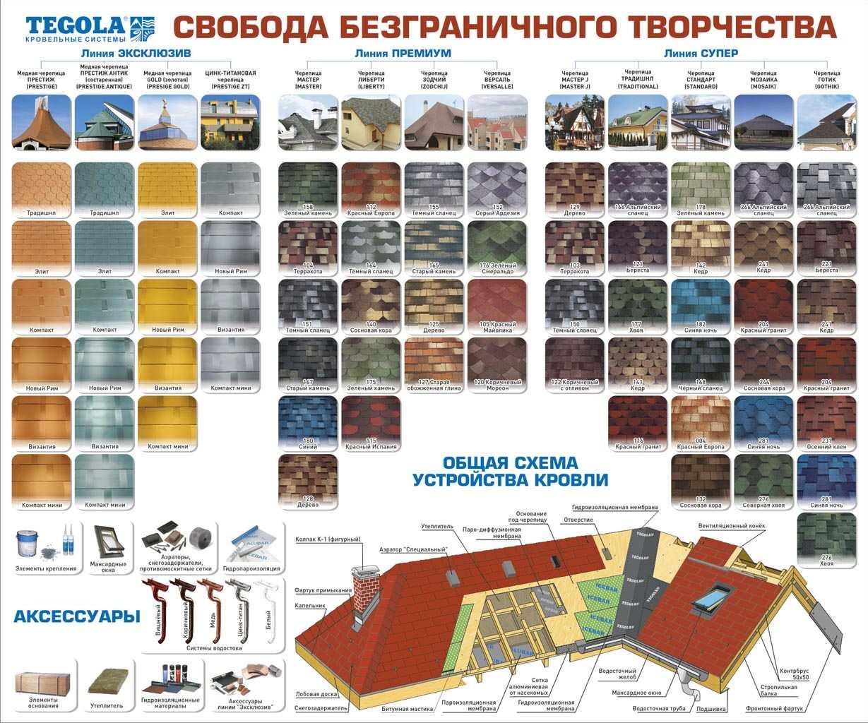 Фото: Модельный ряд - марки и виды черепицы Тегола с серийными номерами цветов