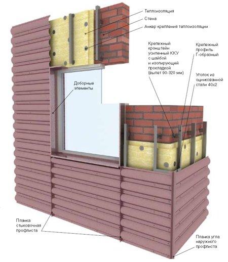 Фото: Монтаж профнастила на стену дома - инструкция и схема