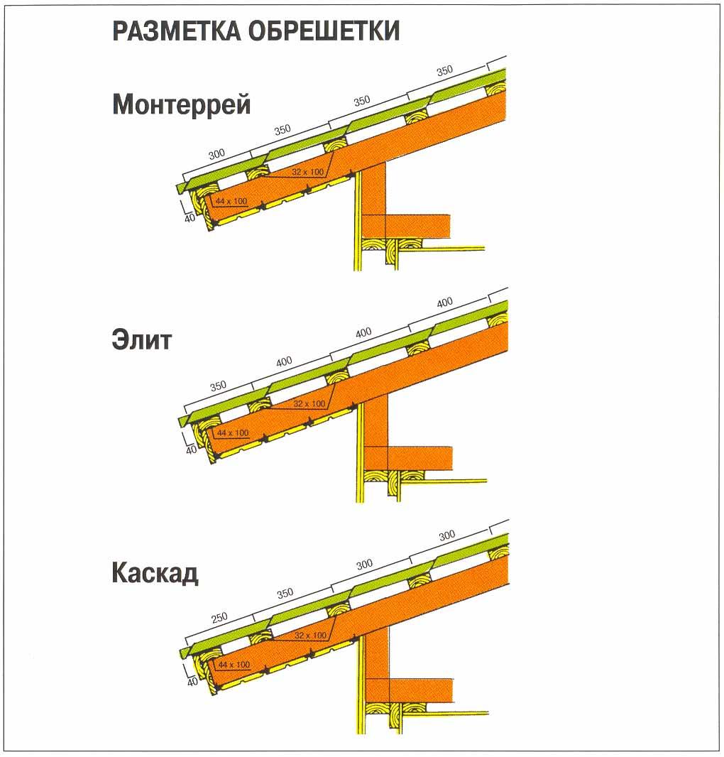 Фото: Разметка обрешетки разных типов металлочерепицы