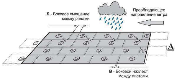 Фото: Схема и порядок укладки листов композитной черепицы на крышу дома