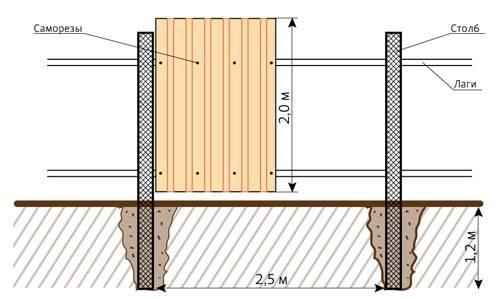 Фото: Подробная схема установки забора из профнастила