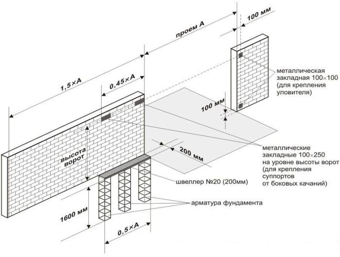 Фото: Схема откатных ворот из профлиста