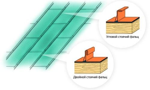 Фото: Схема укладки медной кровли на крышу