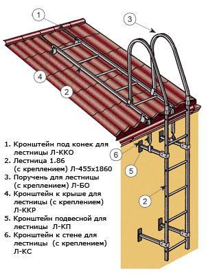 Фото: Установка лестниц на металлочерепицу