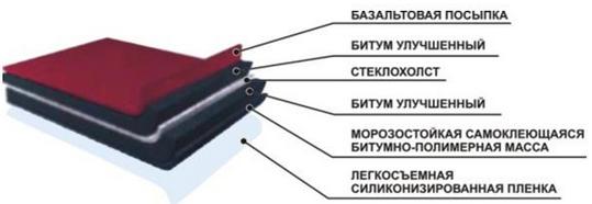 Фото: Внутреннее устройство и структура гибкой черепицы Шинглас (схема)