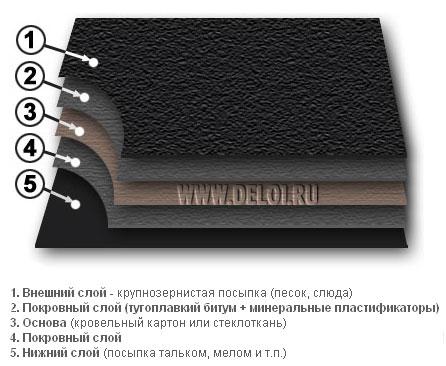 Фото: Внутреннее строение рубероида (схема)