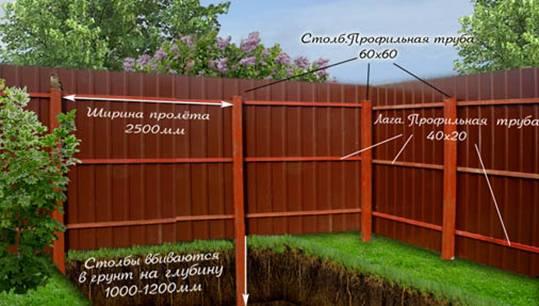 Фото: Забор для дачи из профнастила - схема монтажа