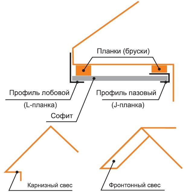 Фото: Подшивка кровли - инструкция (софиты для крыши)