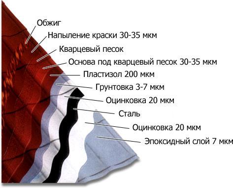 Фото: Из чего состоит металлочерепица (состав)