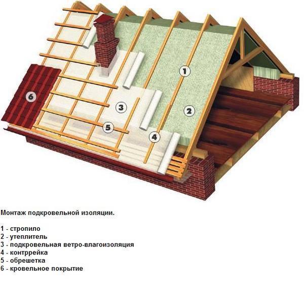 строительстве крыши – это