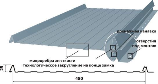 Фото: Схема образования фальца