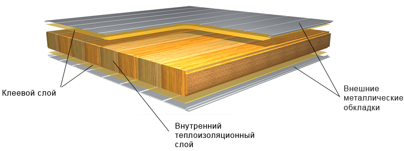 Фото: Внутреннее строение сэндвич-панели
