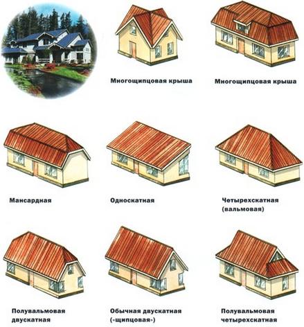 Фото: Типы крыш - конструкции кровли
